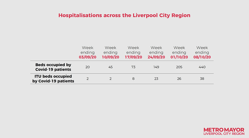 Infographic of hospitalisations across Liverpool (Credit: Liverpool City Region Combined Authority/ Liverpool Metro Mayor).