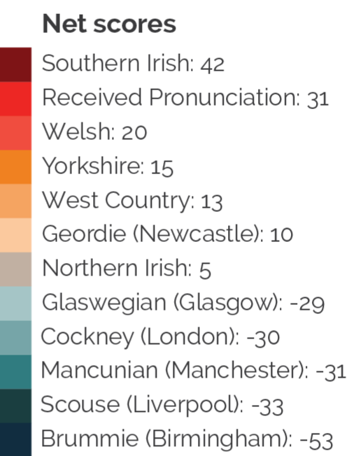 YouGov responses to the poll on British Accents (Credit: YouGov).
