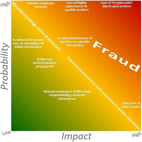 Information protection awareness