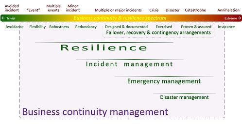 Resilience awareness