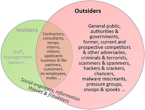 Outsider threats awareness