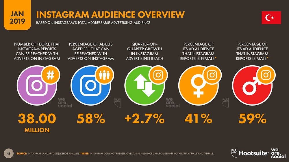 Türkiye'de 38 milyon aktif Instagram kullanıcısı bulunuyor.