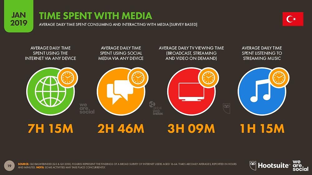 Türkiye'de sosyal medyada geçirilen süre 2 saat 46 dakika