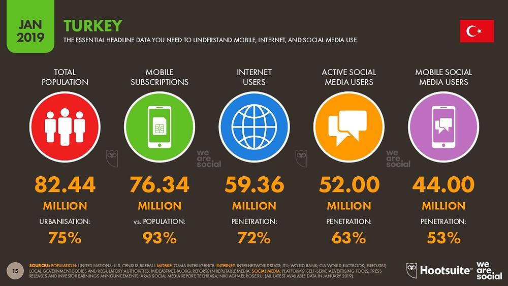 Türkiye nüfusunun %63'ü aktif sosyal medya kullanıcısı