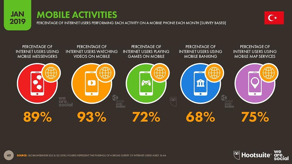Türkiye'de kullanıcıların %93'ü videoları mobil izliyor.