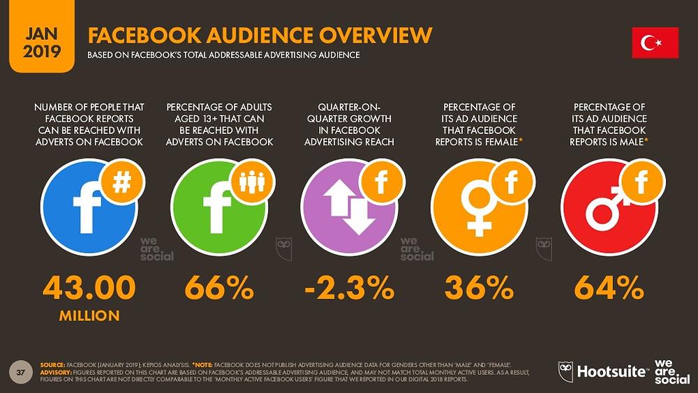 Türkiye'de Facebook kullanıcılarının %66'sı 13 yaşının üzerinde