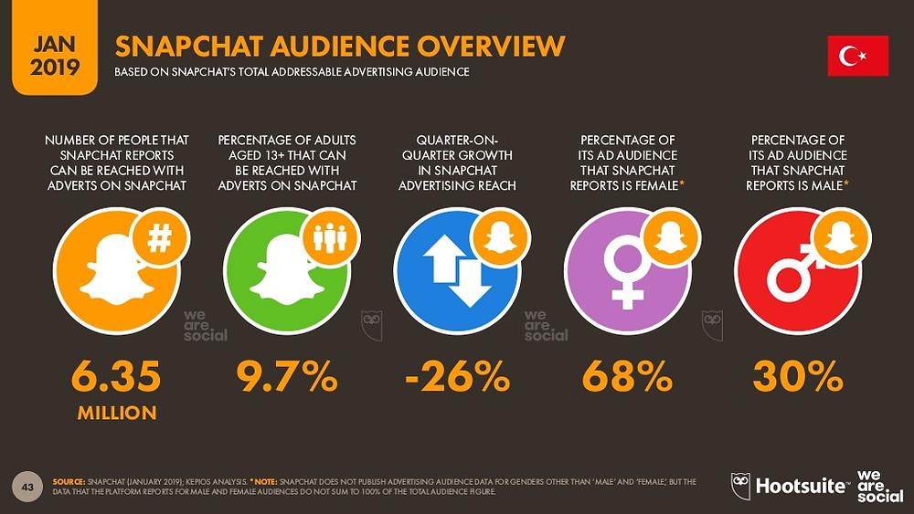 Snapchat'in yalnızca bir çeyrekte kullanıcılarının %26'sını kaybetmiş durumda.