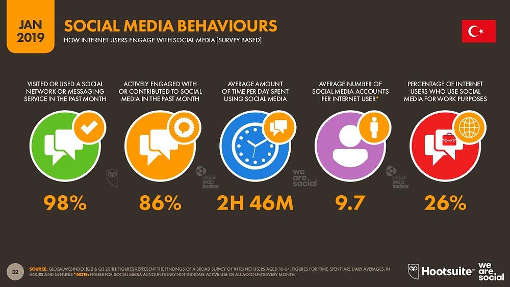 Ankete göre kullanıcıların %98'i son bir ayda sosyal medya ya da mesajlaşma uygulamalarından birini ziyaret etmiş ya da kullanmış.
