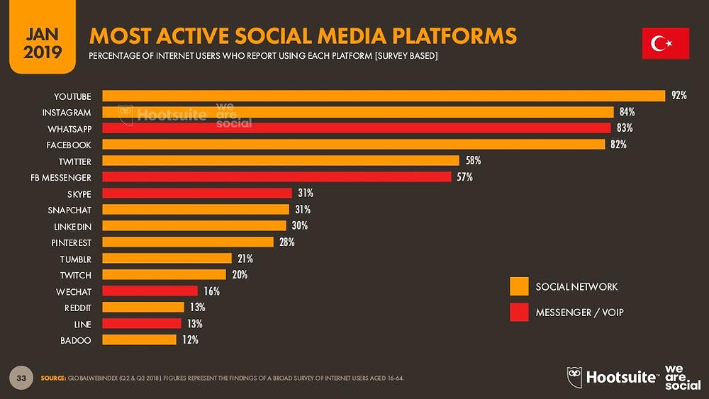 YouTube, Türkiye'de en çok kullanılan sosyal mecra