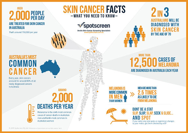 spotscreen-skincancerfacts-infographic20