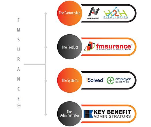fmsurance-OvrVwMktgBrchr-Partners-2018.p