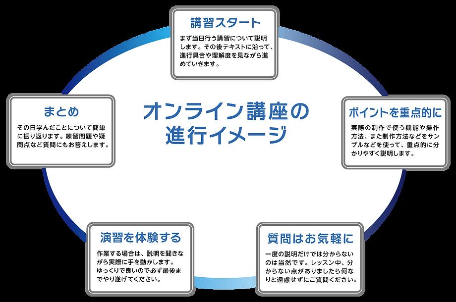 グラフィックデザイン オンライン