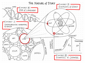 The Nature of Story