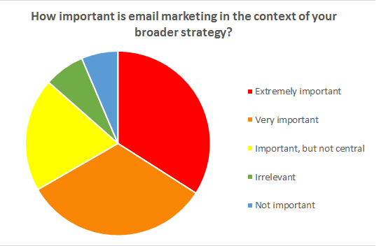 Reader Survey: What does the future hold for email?