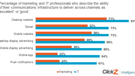 CMOs and CIOs need to be more aligned – new research from ClickZ