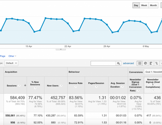 5 tips to create a data-driven content marketing strategy