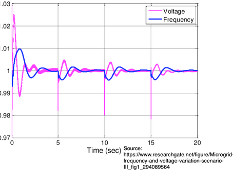 Microgrids – Voltage and Frequency Regulation
