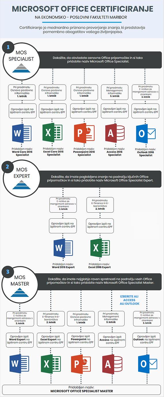 Matrica MOS certifikatov po predmetih na študij e-polovanja