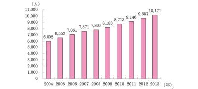 日本における弁理士数の推移