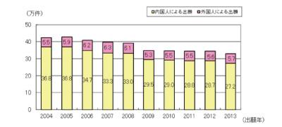 日本特許庁(JPO)における特許出願構造