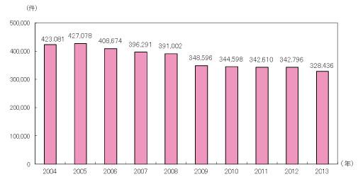 日本における特許出願件数の推移