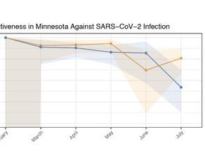 米国でもファイザー社のワクチンの有効性の低下が確認される