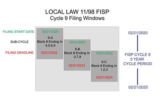 Inspection and Report Deadlines (Local Law 11- Cycle 9)