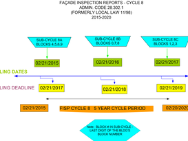 Inspection and Report Deadlines (Local Law 11 - Cycle 8)