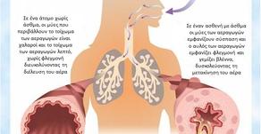 Δύσκολο αλλεργικό άσθμα.Ποιός ο ρόλος νέων θεραπειών?    Του Γαβριήλ Ισαακίδη  ειδικού Πνευμονολόγου