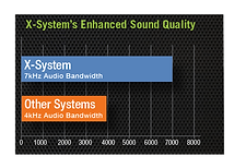X-System Enhanced Sound Quality