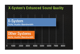 X-System Enhanced Sound Quality