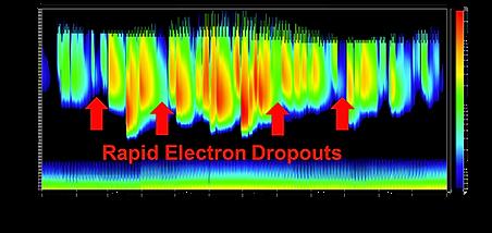 Electron Dropout