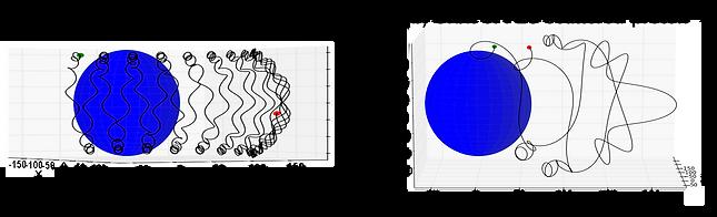 Field line curvature scattering