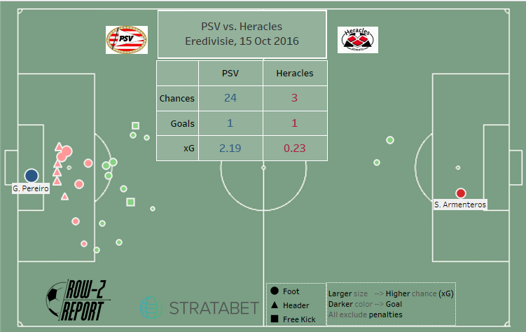 Match map for PSV vs. Heracles