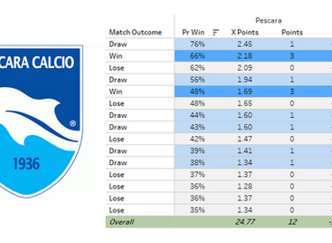 The curious case of Pescara