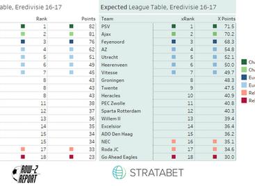 Alternative League Table and unlucky Heerenveen