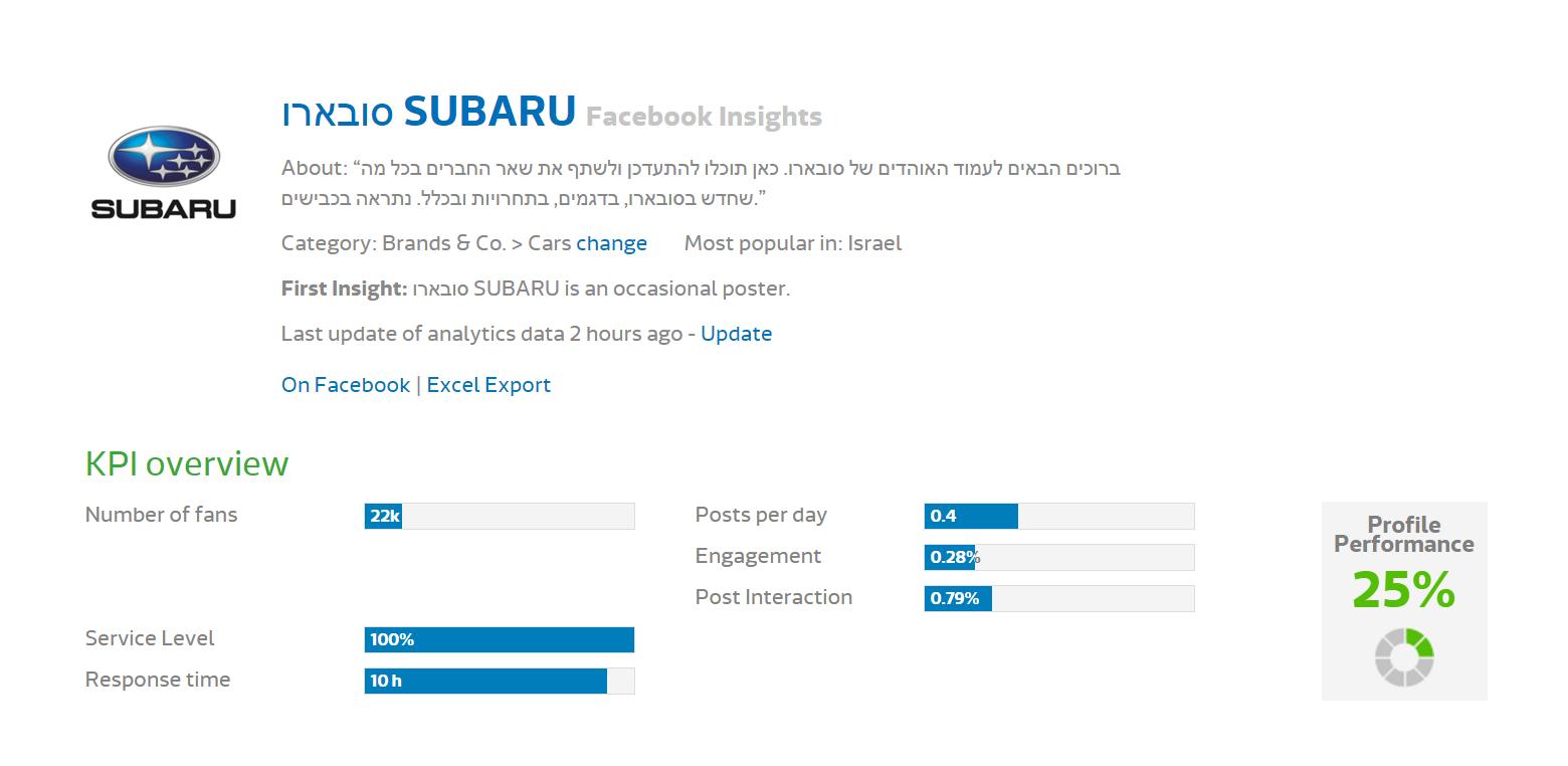 Исследование FB - Subaru (1)
