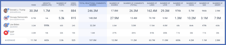 בחירות ארהב 2020 פייסבוק (2)