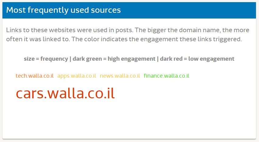 Media research - Walla Cars (5)