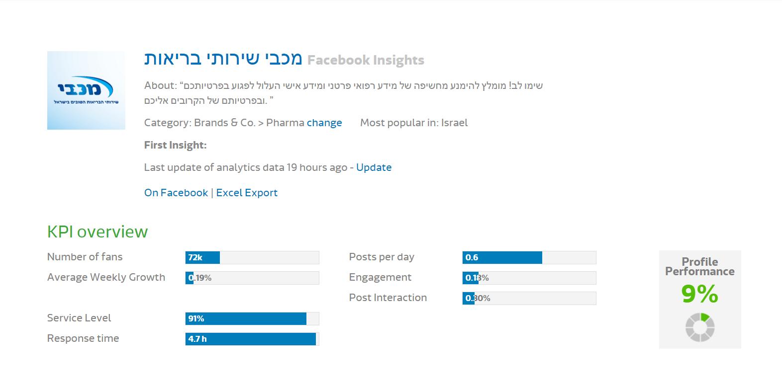 Media research - Maccabi (1)