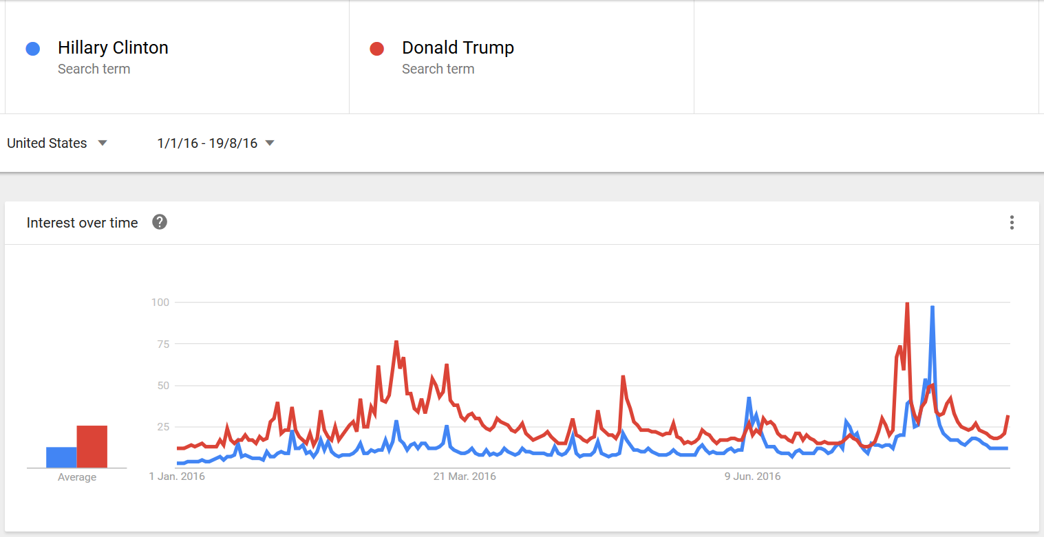 Clinton vs Trump - Google (1)