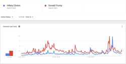 Клинтон vs Трамп - Google (1)