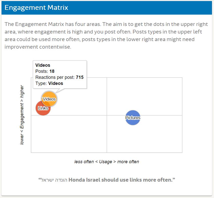 Исследование FB - Honda (15)