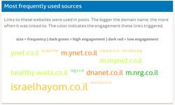 Media research - Hadassah (5)