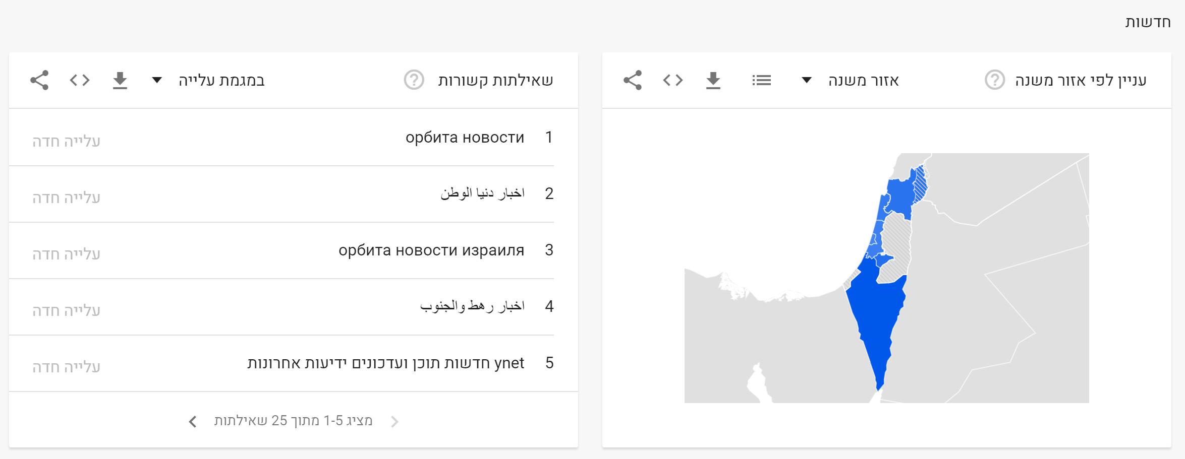 News in Google - Decade (2)