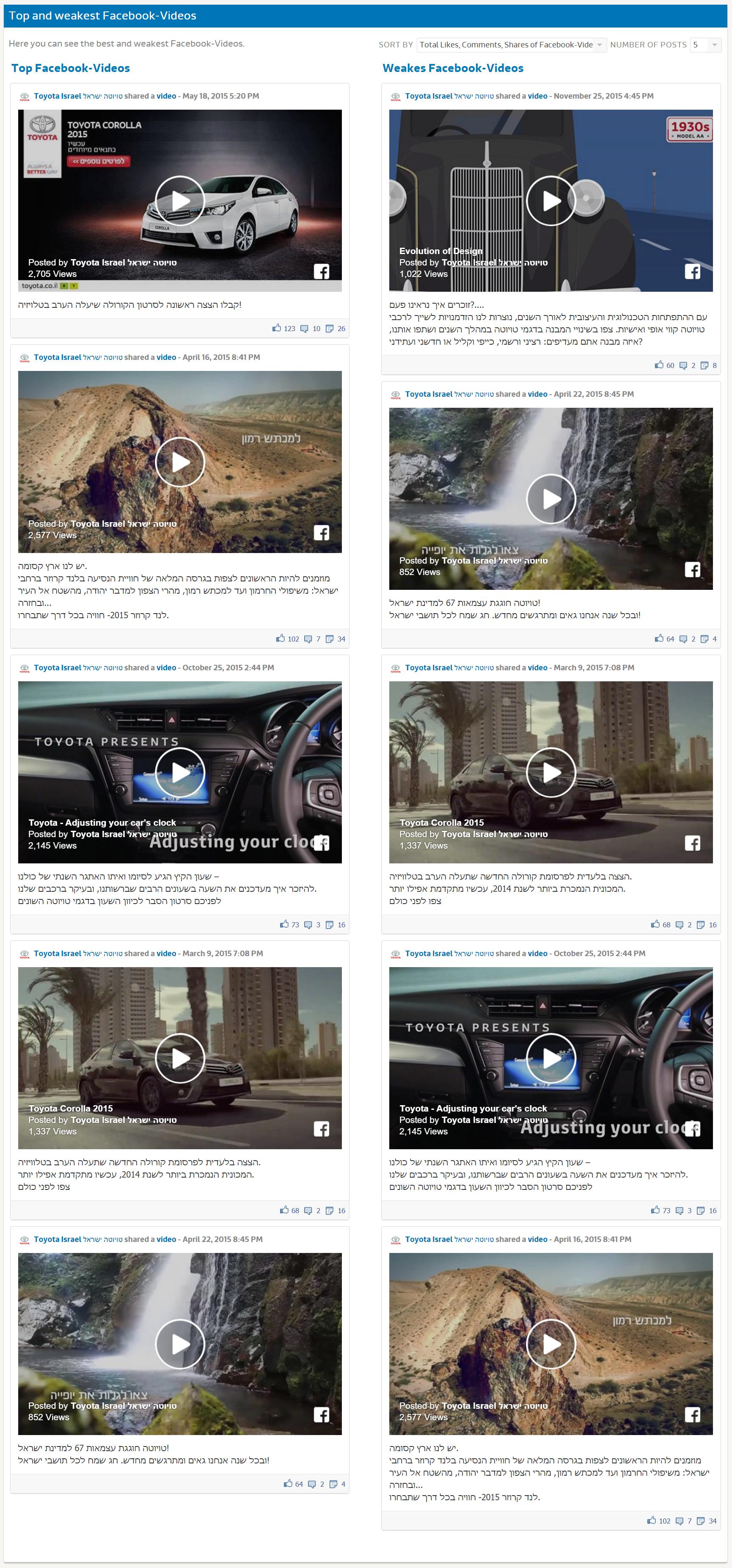 Исследование FB - Toyota (5)