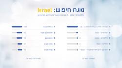 מחקר ישראל (3)