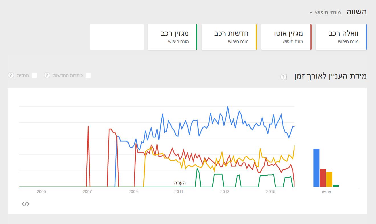 Automotive news in Google (1)