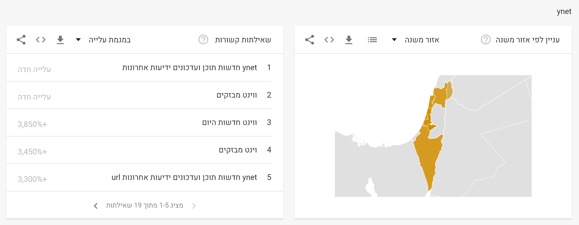 News in Google - Decade (6)