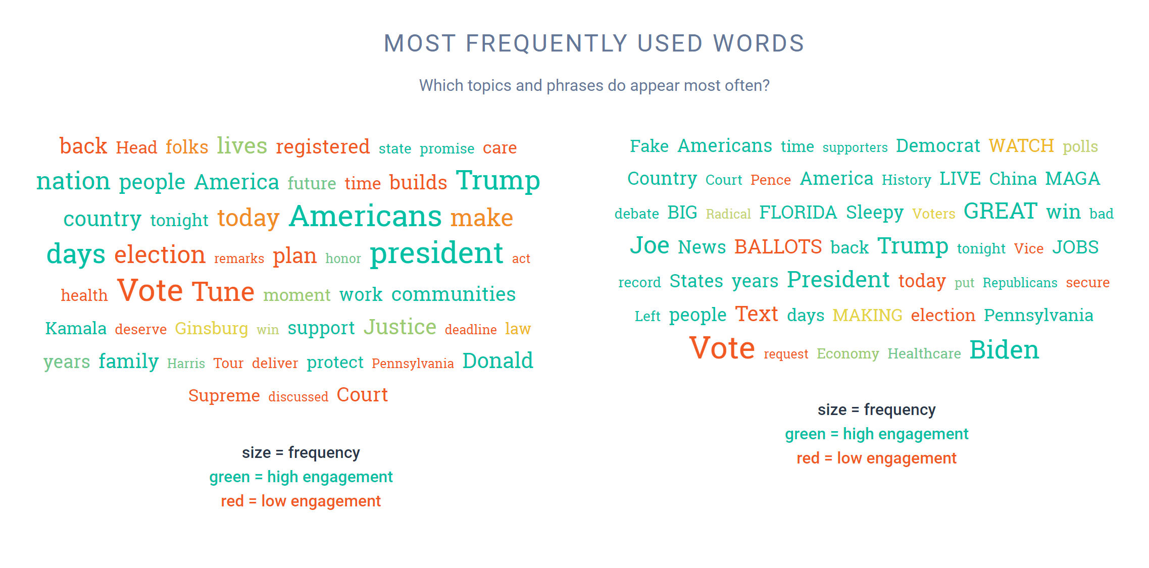 Media research - US Election 2020 (4)